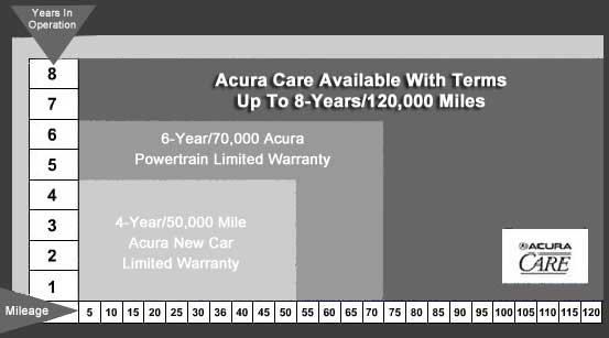 Acura Care for Acura TL. Factory backed TL coverage.